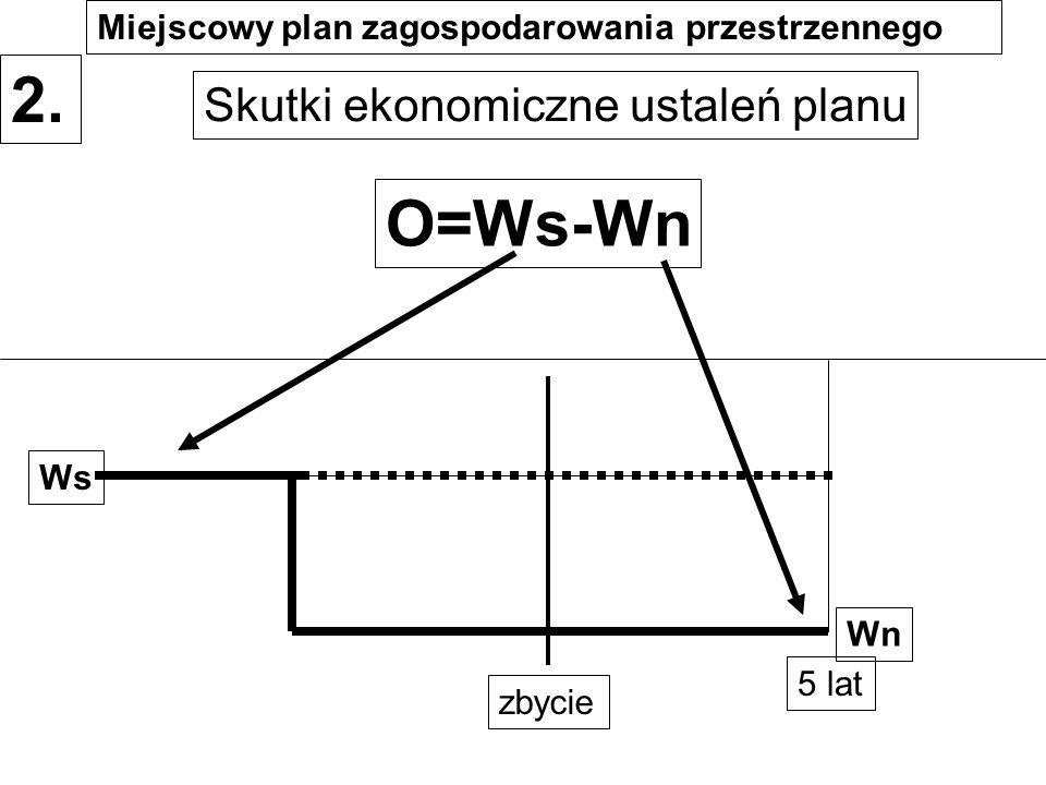 Skutki ekonomiczne ustaleń planu