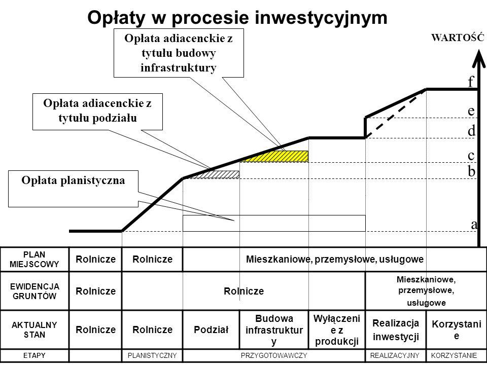 Opłaty w procesie inwestycyjnym