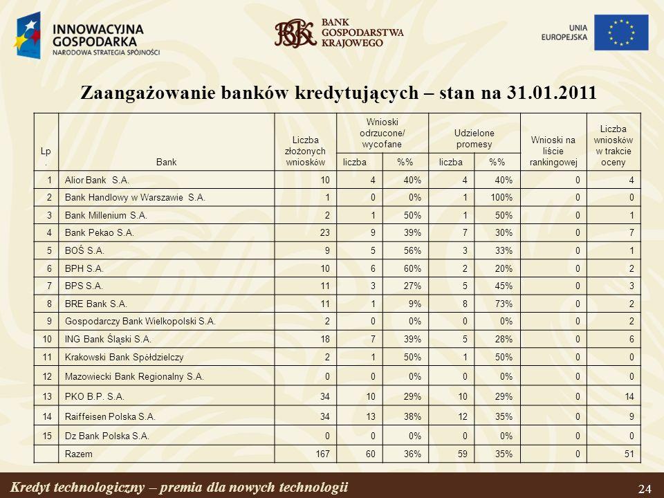 Zaangażowanie banków kredytujących – stan na 31.01.2011
