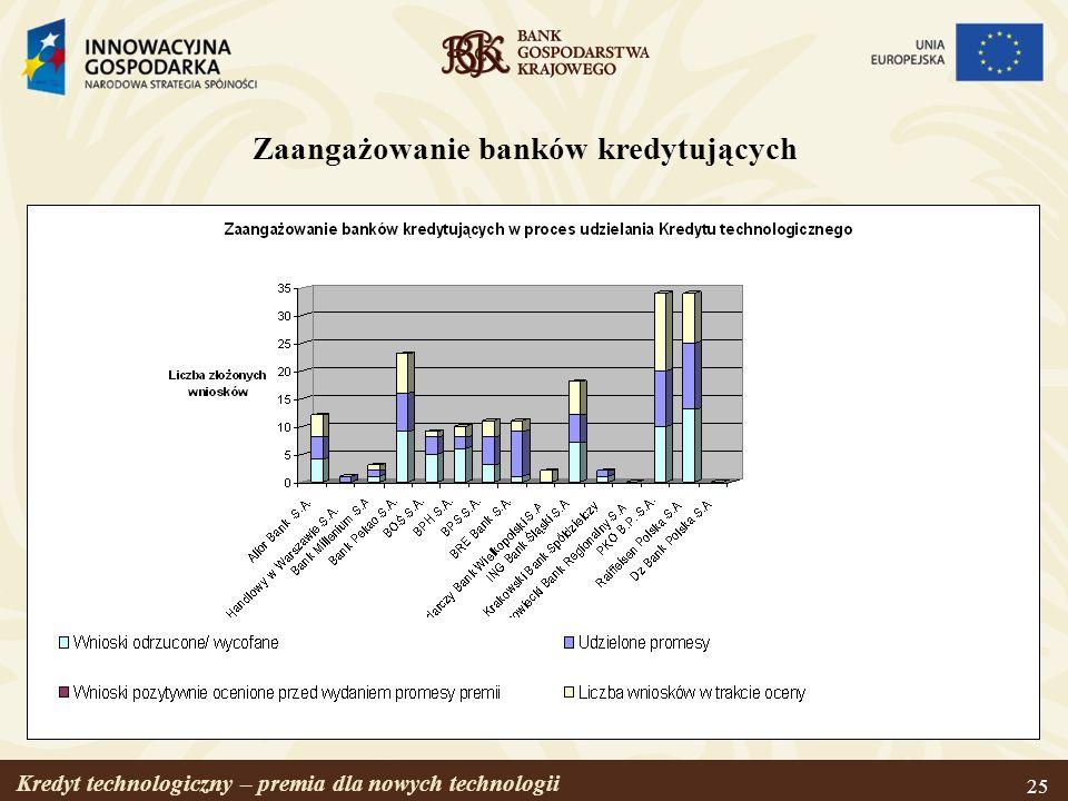 Zaangażowanie banków kredytujących
