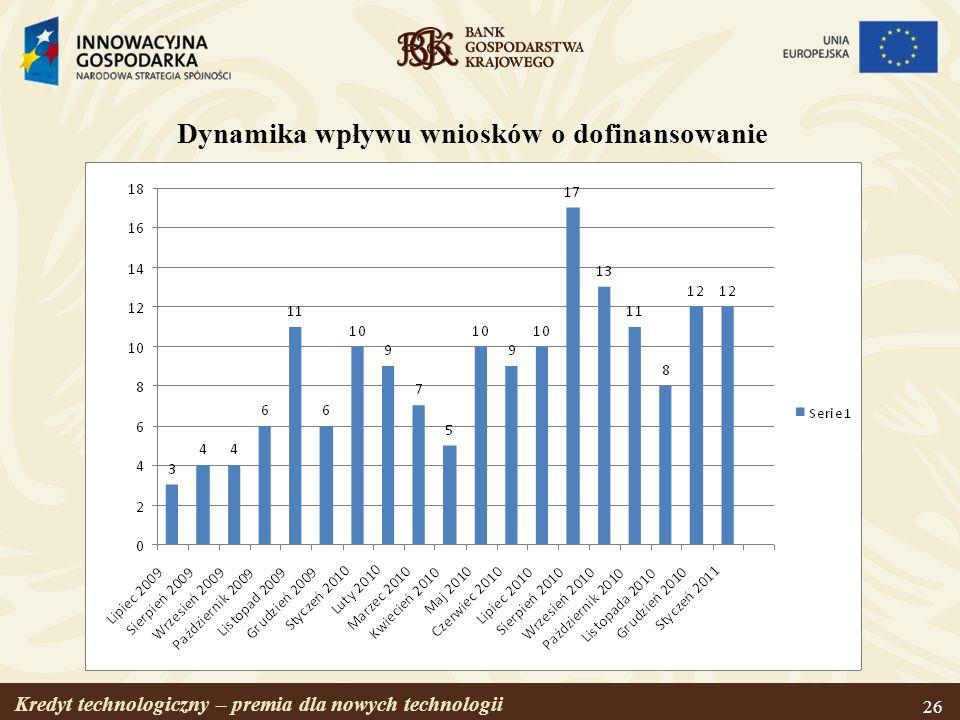 Dynamika wpływu wniosków o dofinansowanie