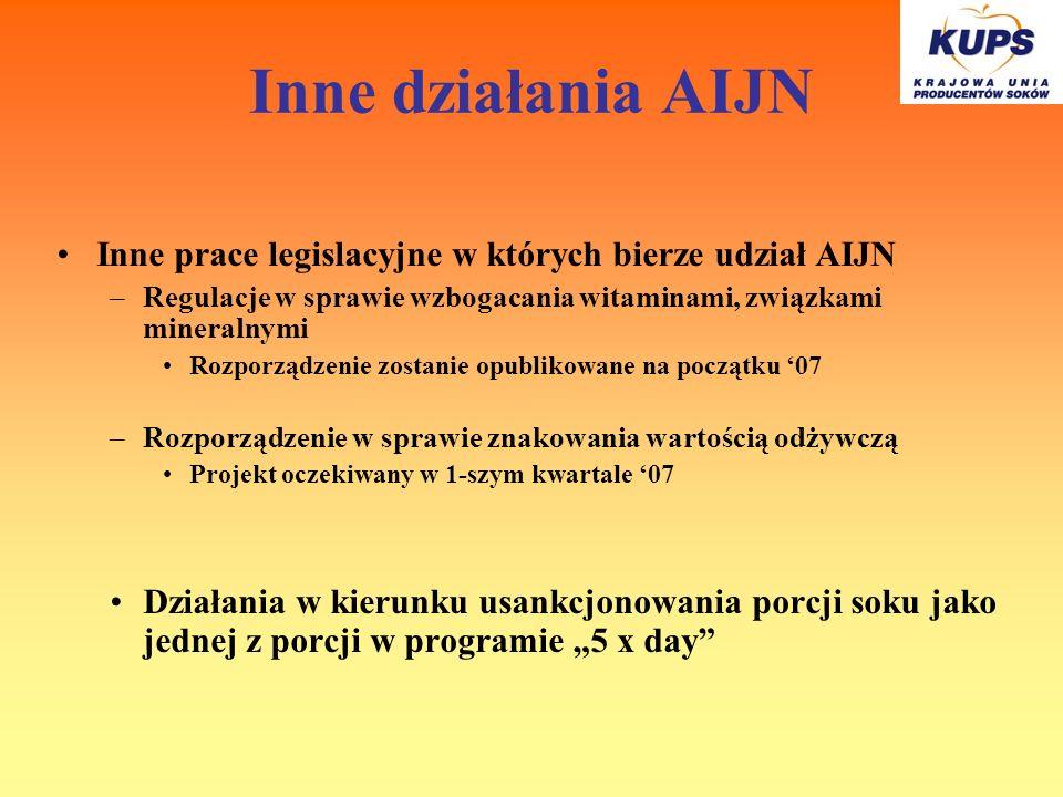Inne działania AIJN Inne prace legislacyjne w których bierze udział AIJN. Regulacje w sprawie wzbogacania witaminami, związkami mineralnymi.