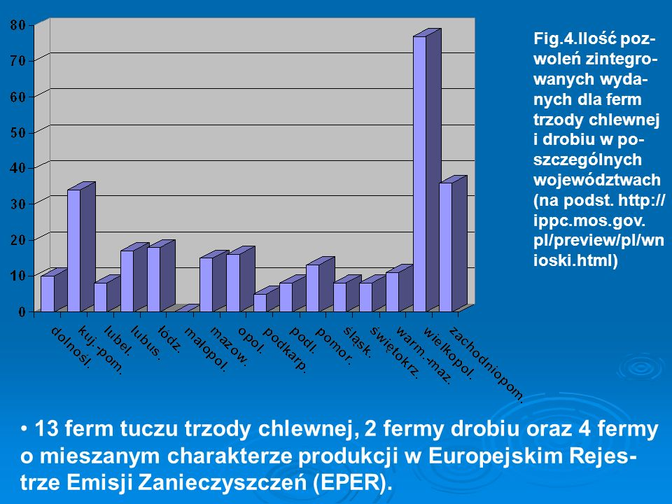 Fig.4.Ilość poz-woleń zintegro-wanych wyda-nych dla ferm trzody chlewnej i drobiu w po-szczególnych województwach (na podst. http:// ippc.mos.gov.