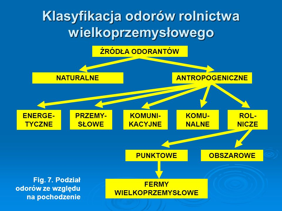 Klasyfikacja odorów rolnictwa wielkoprzemysłowego