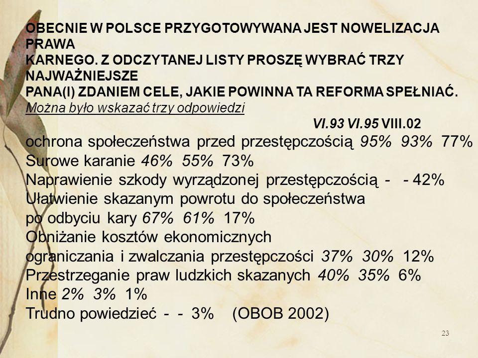 ochrona społeczeństwa przed przestępczością 95% 93% 77%