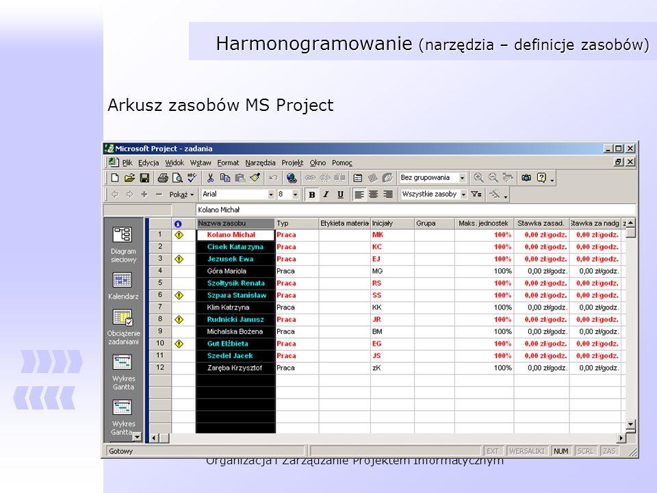 Harmonogramowanie (narzędzia – definicje zasobów)