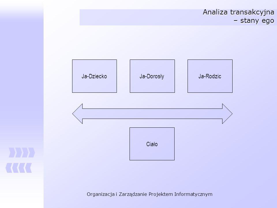 Analiza transakcyjna – stany ego