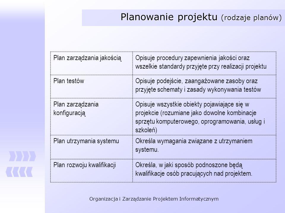 Planowanie projektu (rodzaje planów)
