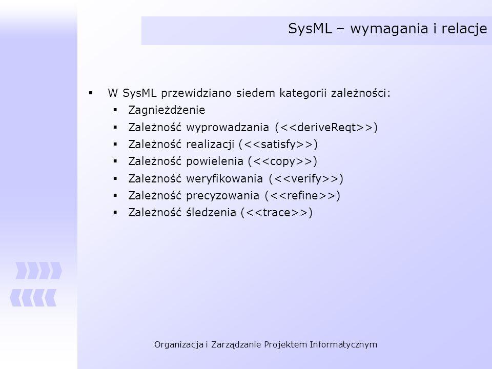 SysML – wymagania i relacje