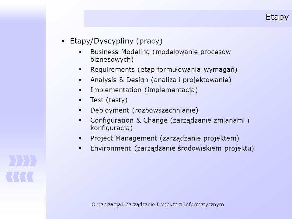 Etapy Etapy/Dyscypliny (pracy)
