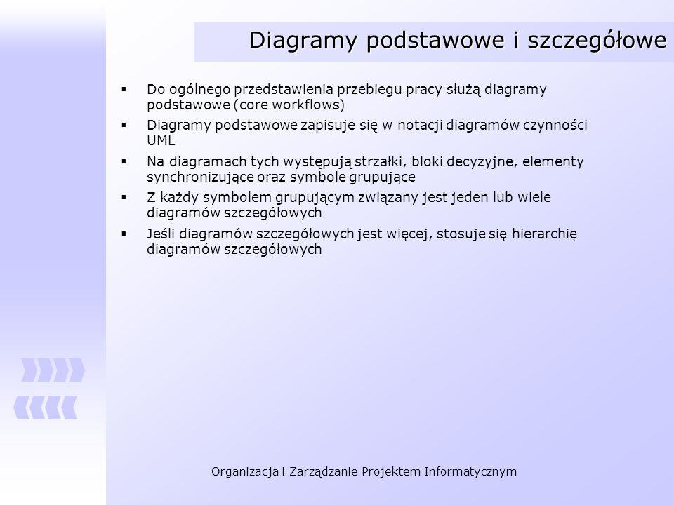 Diagramy podstawowe i szczegółowe