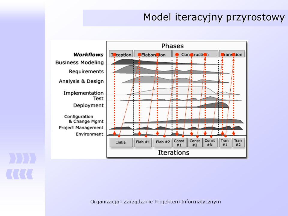 Model iteracyjny przyrostowy
