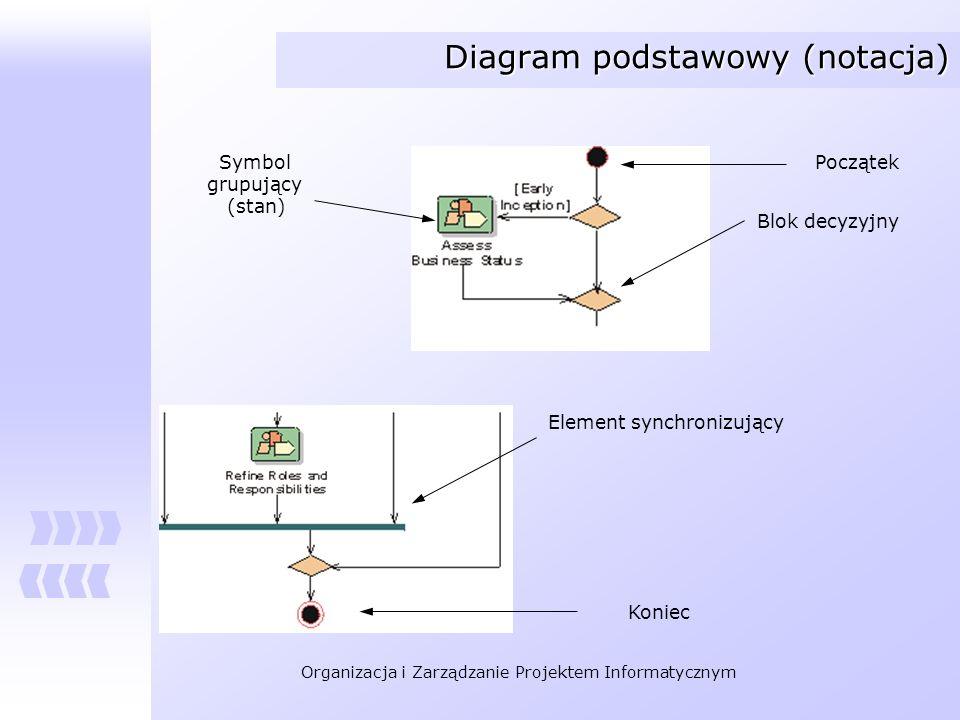 Diagram podstawowy (notacja)