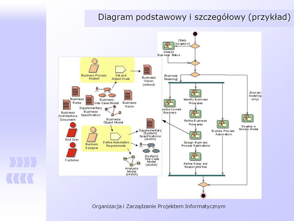 Diagram podstawowy i szczegółowy (przykład)