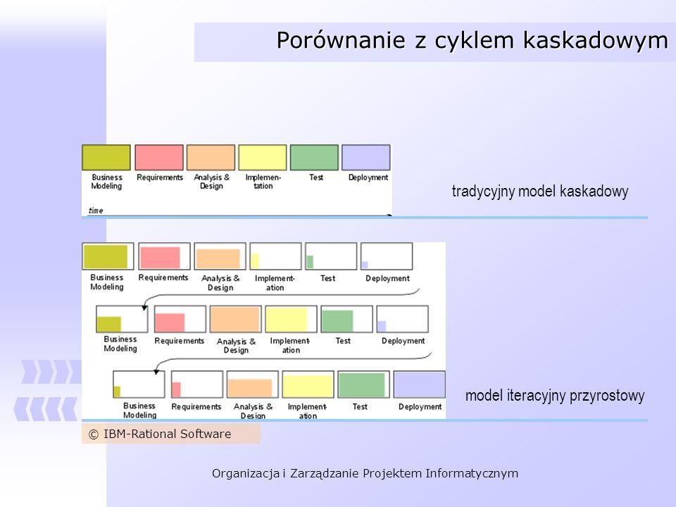 Porównanie z cyklem kaskadowym