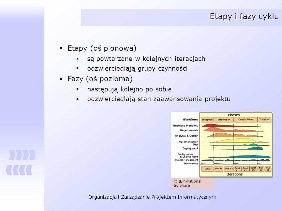 Etapy i fazy cyklu Etapy (oś pionowa) Fazy (oś pozioma)