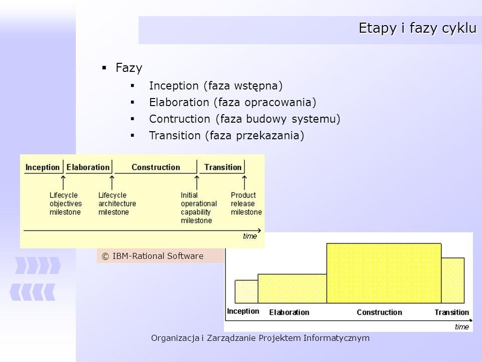 Etapy i fazy cyklu Fazy Inception (faza wstępna)