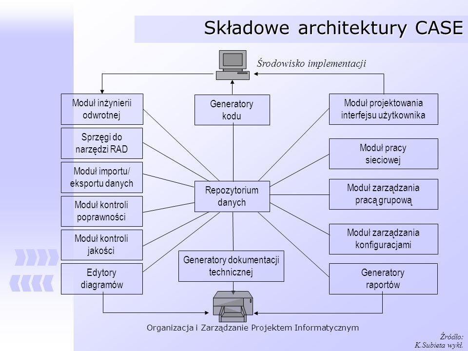 Składowe architektury CASE