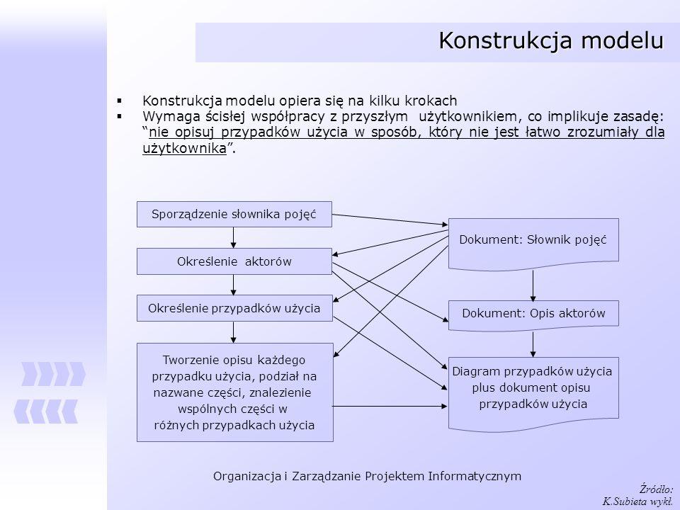 Konstrukcja modelu Konstrukcja modelu opiera się na kilku krokach