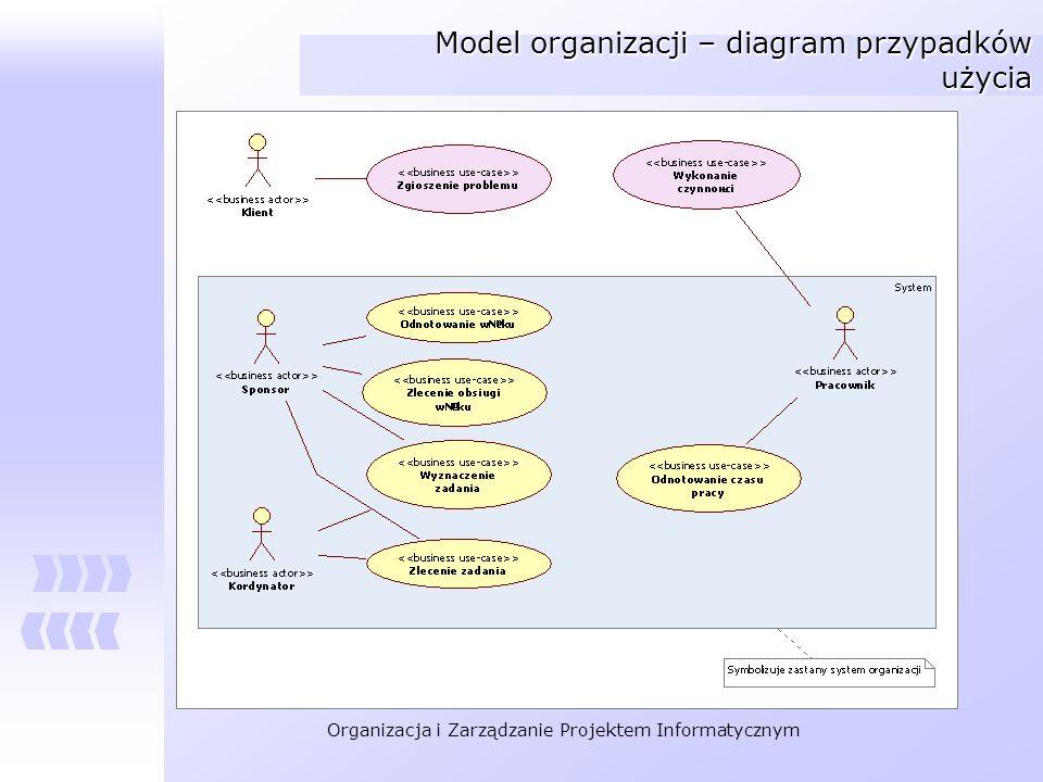 Model organizacji – diagram przypadków użycia