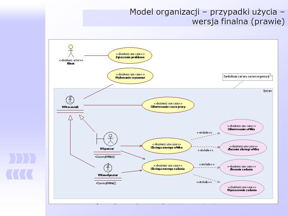 Model organizacji – przypadki użycia – wersja finalna (prawie)