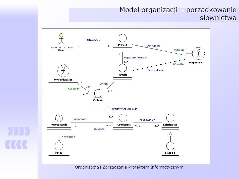 Model organizacji – porządkowanie słownictwa