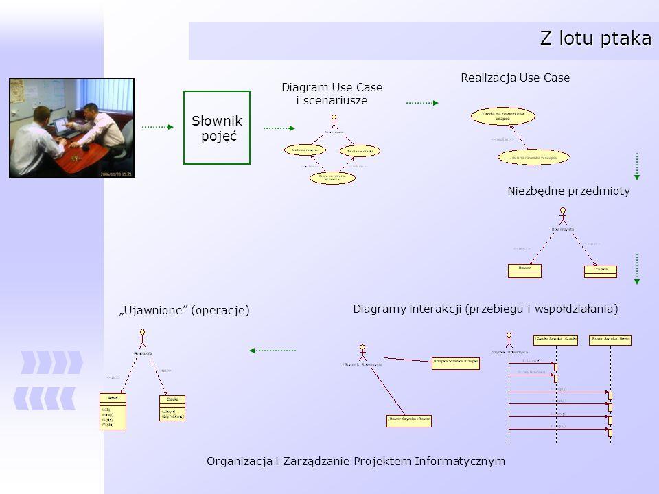 Z lotu ptaka Słownik pojęć Realizacja Use Case Diagram Use Case