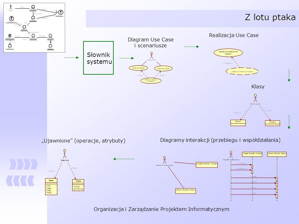 Z lotu ptaka Słownik systemu Realizacja Use Case Diagram Use Case
