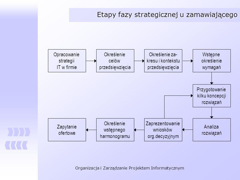 Etapy fazy strategicznej u zamawiającego