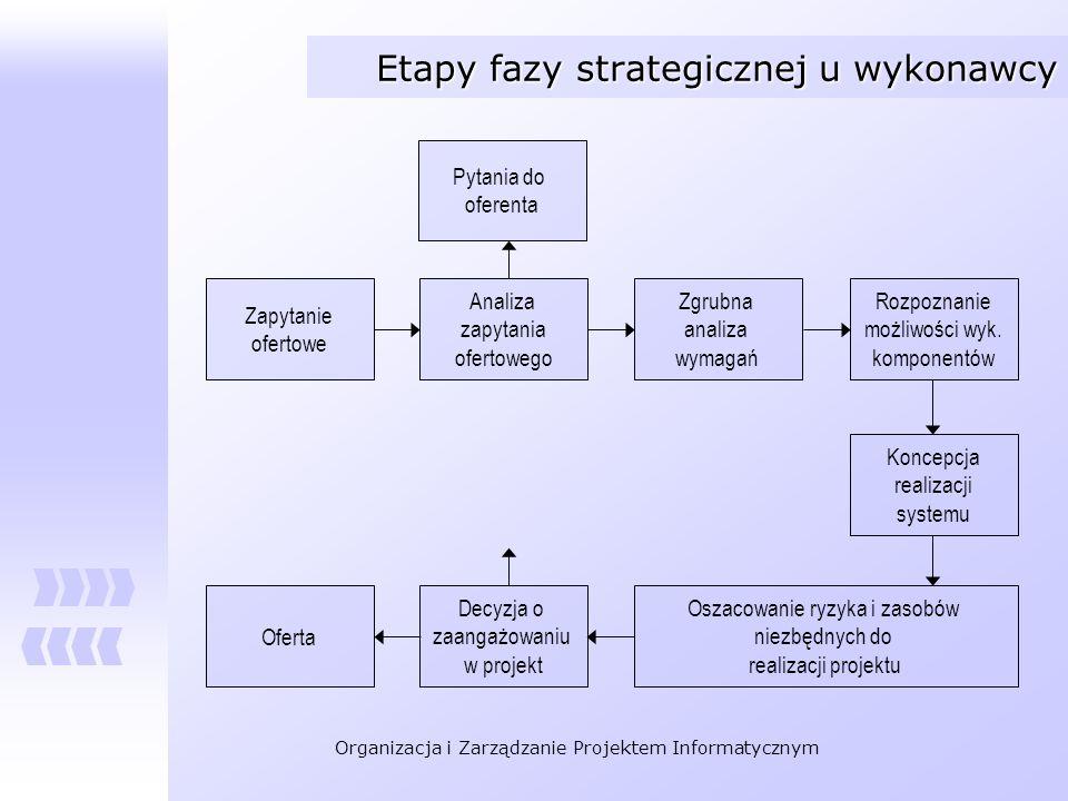 Etapy fazy strategicznej u wykonawcy