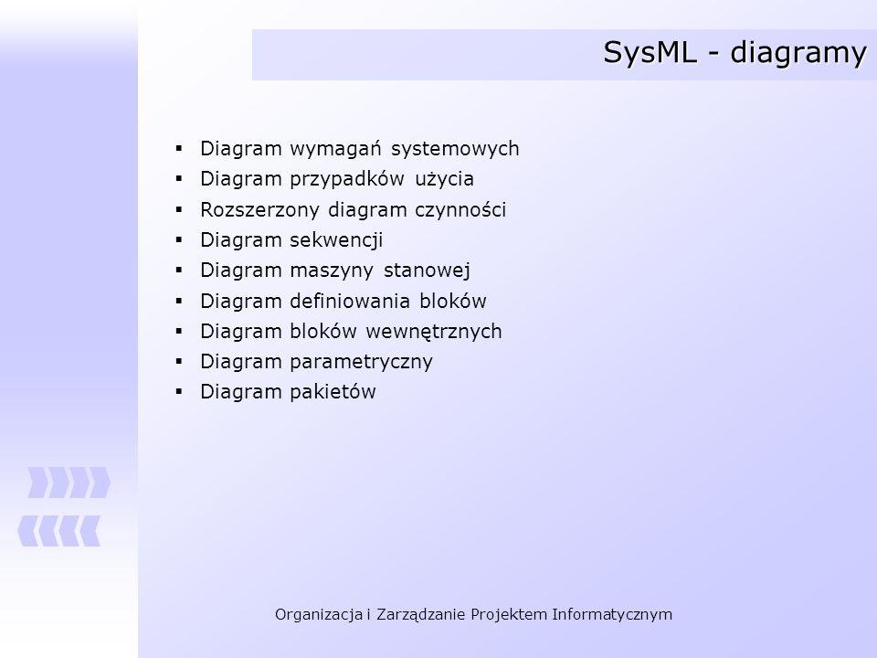 SysML - diagramy Diagram wymagań systemowych Diagram przypadków użycia