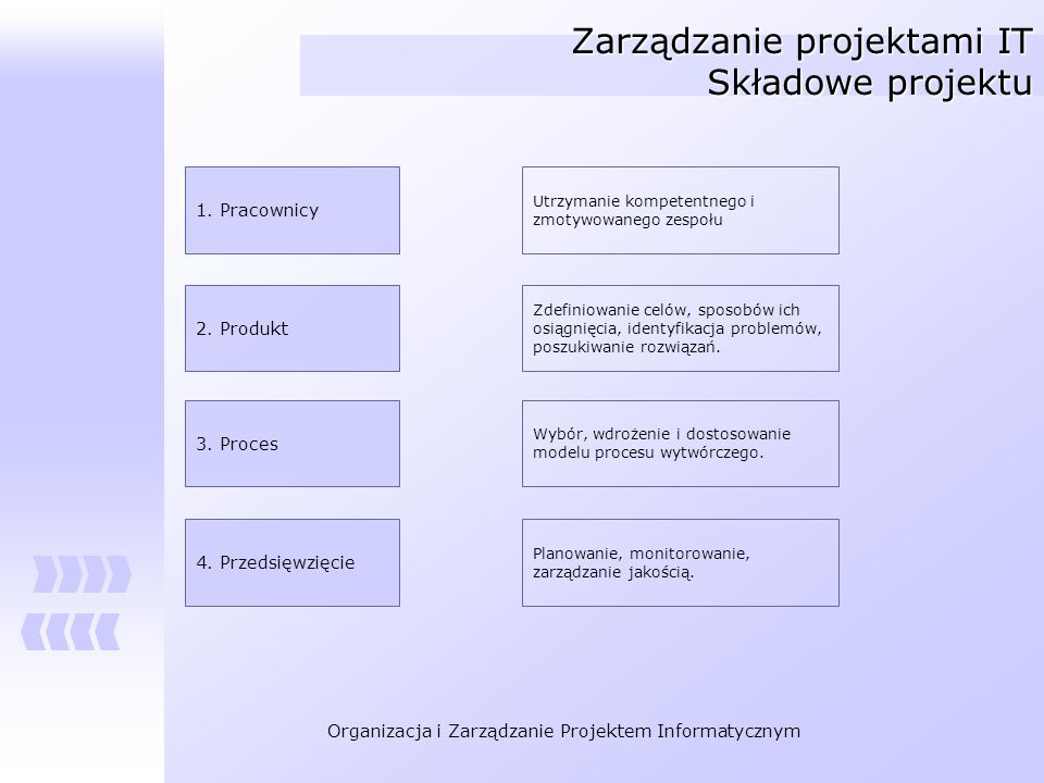 Zarządzanie projektami IT Składowe projektu