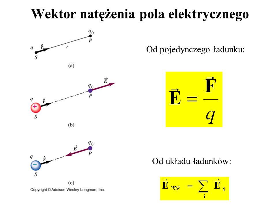 Wektor natężenia pola elektrycznego