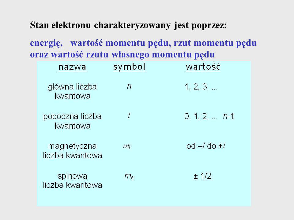 Stan elektronu charakteryzowany jest poprzez: