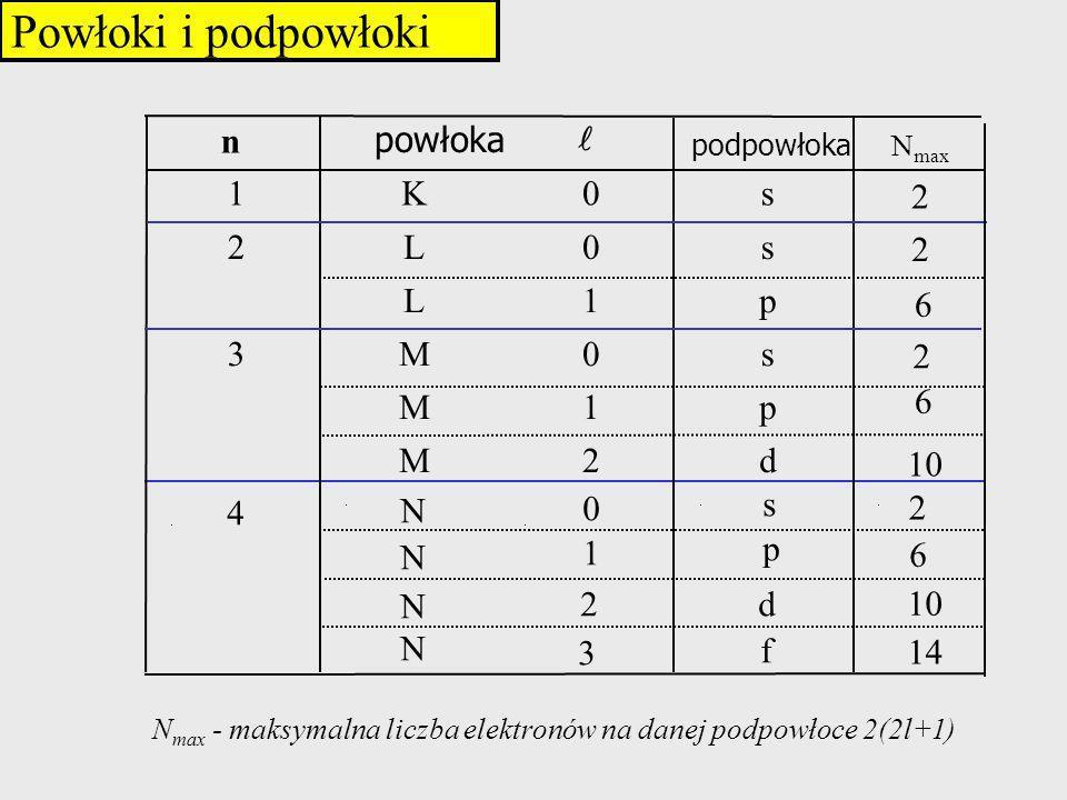 Powłoki i podpowłoki n powłoka l 1 K s 2 L p 3 M d 4 N f 6 10 14