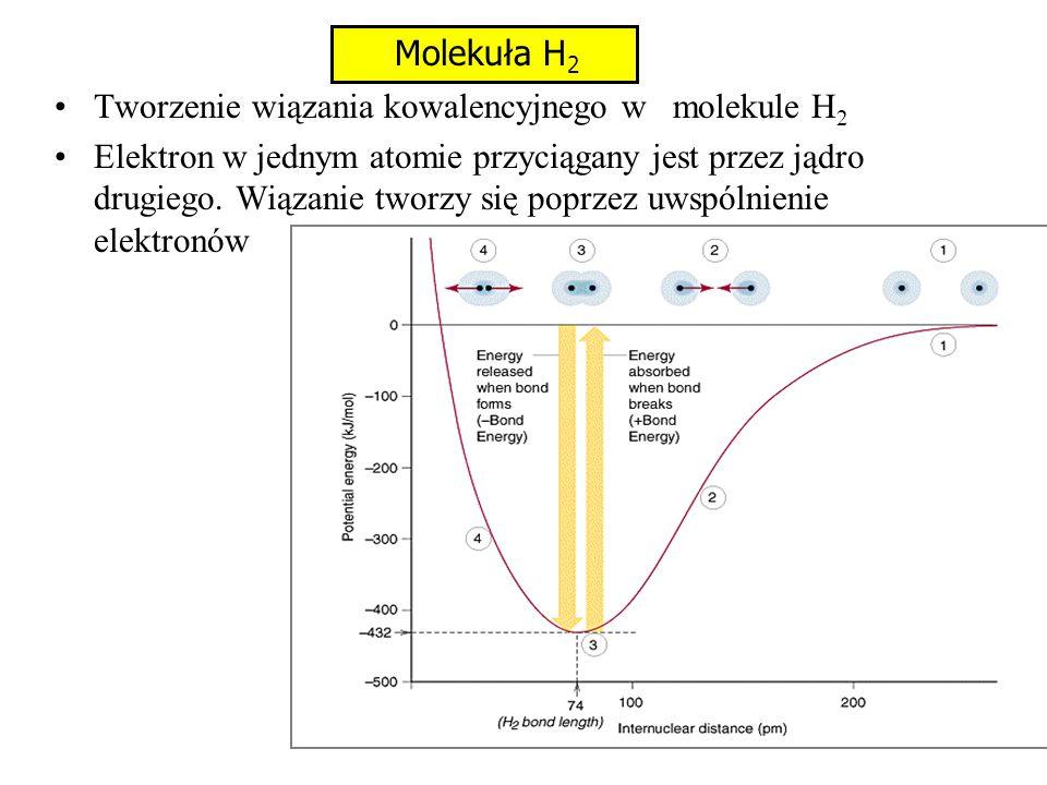 Molekuła H2 Tworzenie wiązania kowalencyjnego w molekule H2.