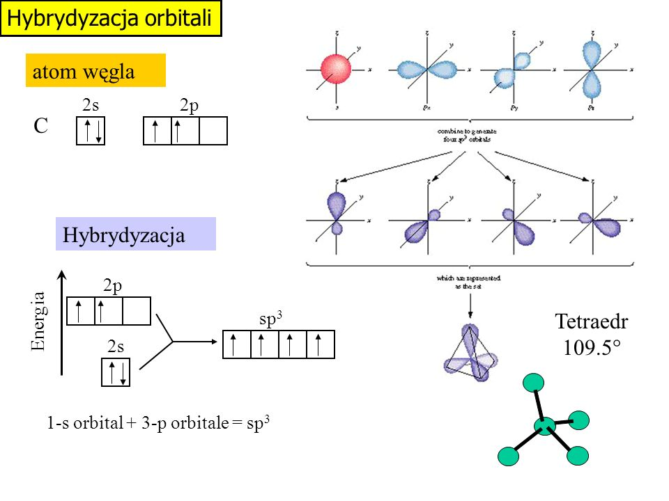 Hybrydyzacja orbitali