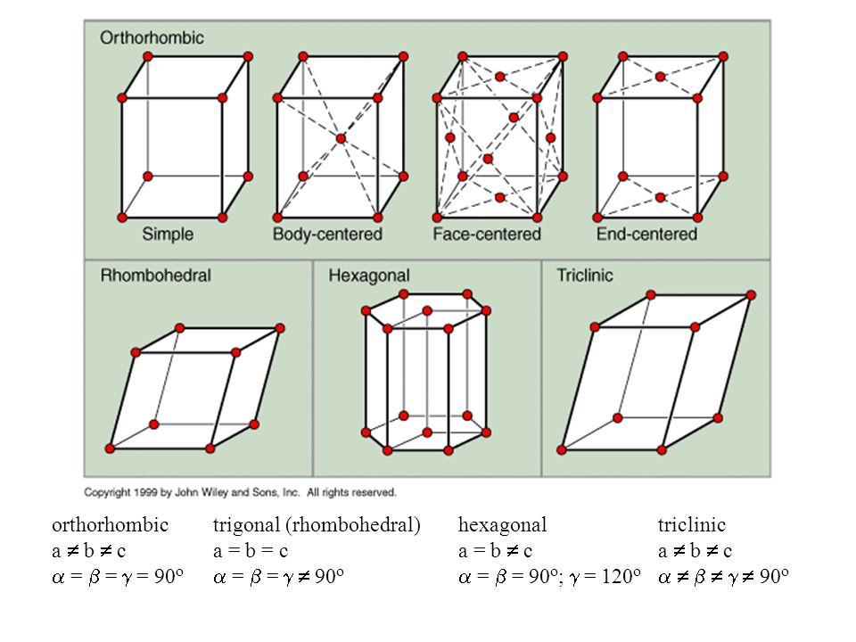 orthorhombica  b  c.  =  =  = 90o. trigonal (rhombohedral) a = b = c.  =  =   90o. hexagonal.