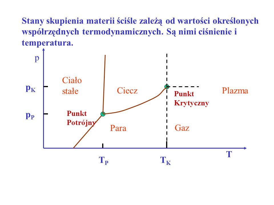 Stany skupienia materii ściśle zależą od wartości określonych współrzędnych termodynamicznych. Są nimi ciśnienie i temperatura.