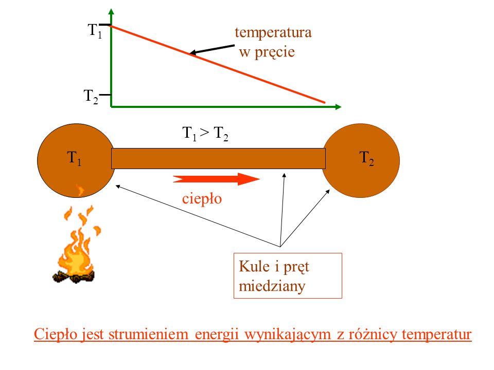 T1 temperatura. w pręcie. T2. T1 > T2. T1. T2. ciepło. Kule i pręt. miedziany.