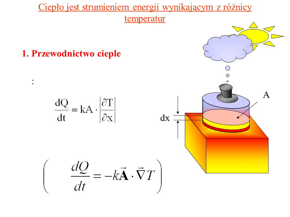 Ciepło jest strumieniem energii wynikającym z różnicy temperatur