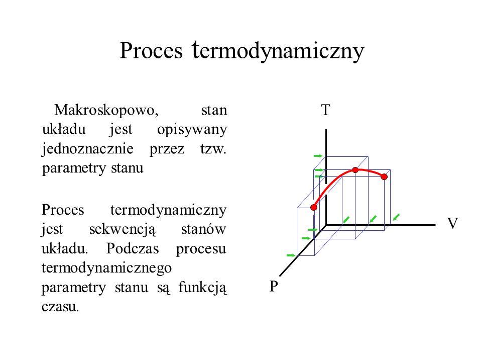 Proces termodynamiczny