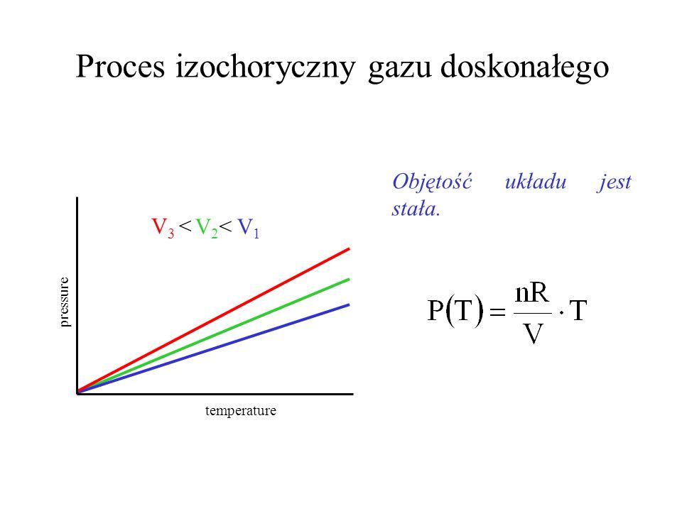 Proces izochoryczny gazu doskonałego