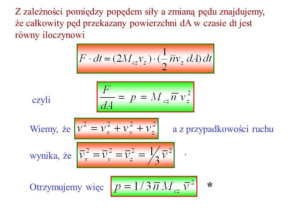 Z zależności pomiędzy popędem siły a zmianą pędu znajdujemy, że całkowity pęd przekazany powierzchni dA w czasie dt jest równy iloczynowi