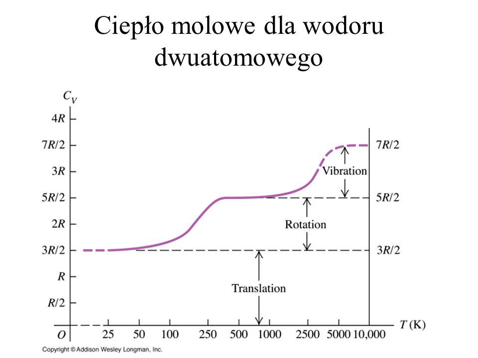Ciepło molowe dla wodoru dwuatomowego