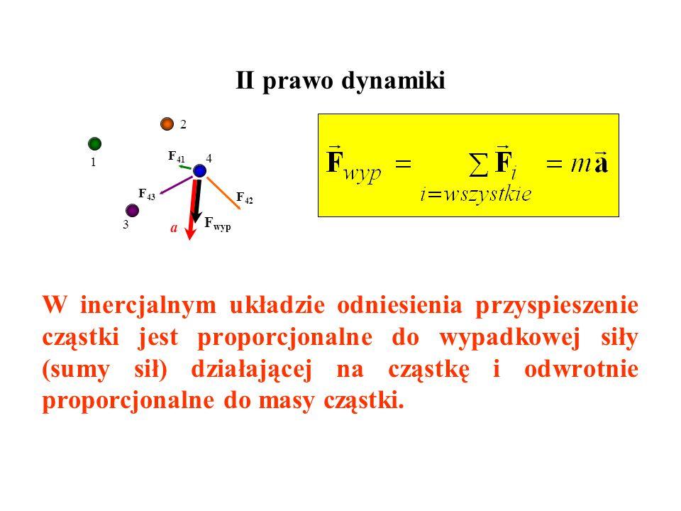 II prawo dynamiki 2. 1. F41. 4. F43. F42. 3. Fwyp. a.