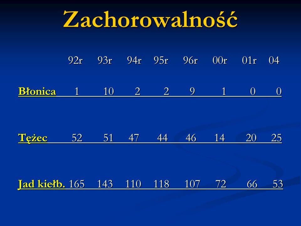 Zachorowalność 92r 93r 94r 95r 96r 00r 01r 04 Błonica 1 10 2 2 9 1 0 0