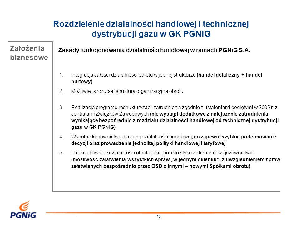 Rozdzielenie działalności handlowej i technicznej dystrybucji gazu w GK PGNIG