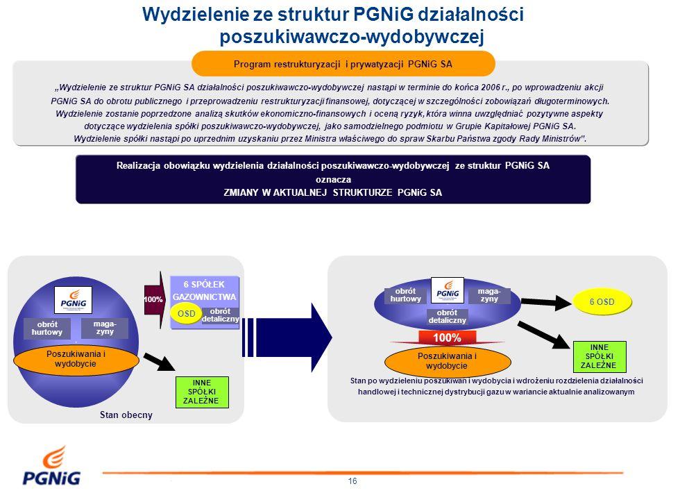 Wydzielenie ze struktur PGNiG działalności poszukiwawczo-wydobywczej