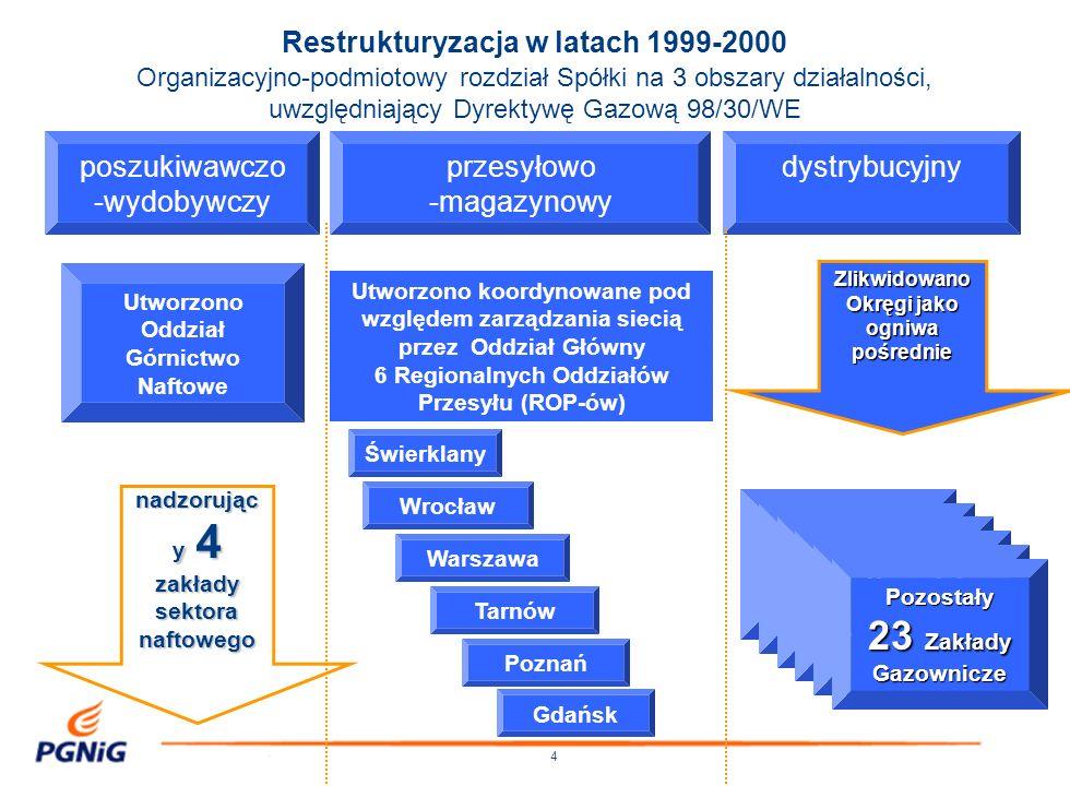 Restrukturyzacja w latach 1999-2000